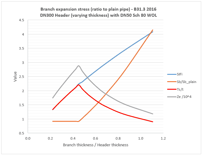 chart showing B31.3 expansion stress at reducing branch with varying t/T ratio