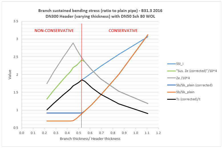 chart showing B31.3 sustained stress at reducing branch with varying t/T ratio