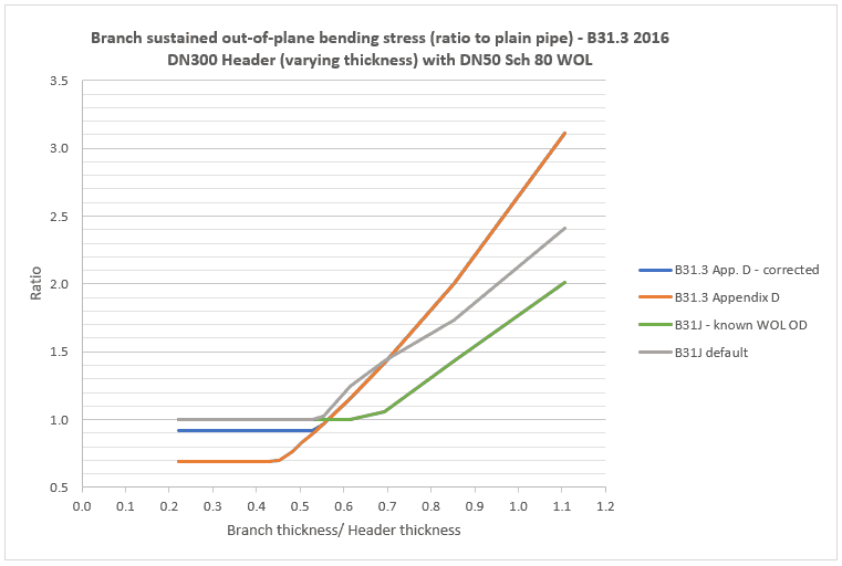 chart showing B31.3 & B31J sustained stress at reducing branch with varying t/T ratio